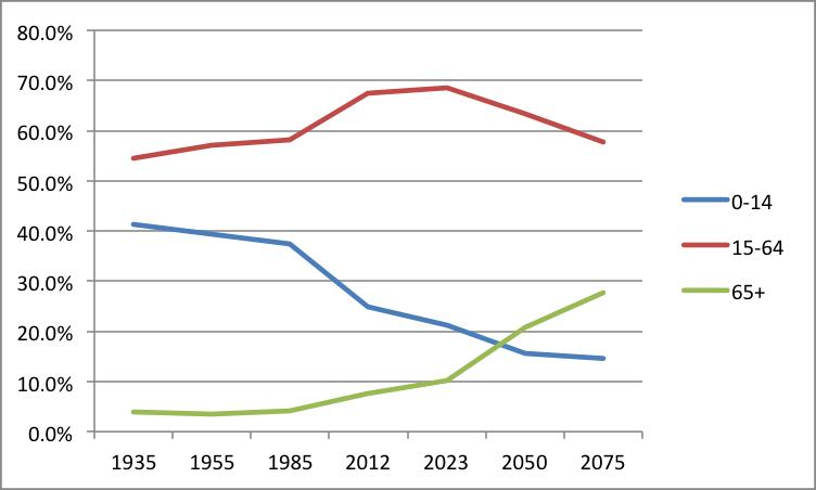 Kaynak: Türkiye Istatistik Kurumu, 2013