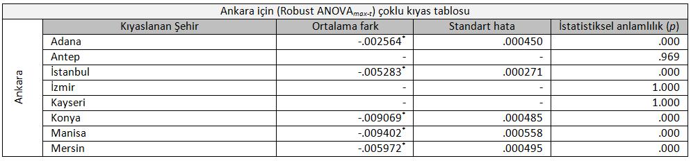 ankaraanova