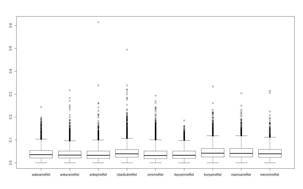 Şehirler özelinde geçersiz oyların oransal dağılımını gösteren boxplot. X (yatay) aksında sözü geçen şehirler bulunurken Y (dikey) aksında bu şehirlerde gözlemlenmiş olan geçersiz oy oranları bulunuyor. Her bir nokta/baloncuk ise uç değer içeren bir veri satırını (seçim sandığı) temsil ediyor.