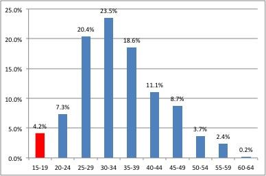 Grafik 1. Kömür ve Linyit Çıkarılması Sektöründe Çalışanların Yaşlara Göre Dağılımı, 2012
